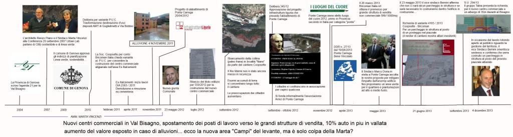 Cronologia Ponte Carrega
