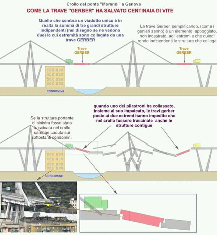 Schema del ponte Morandi